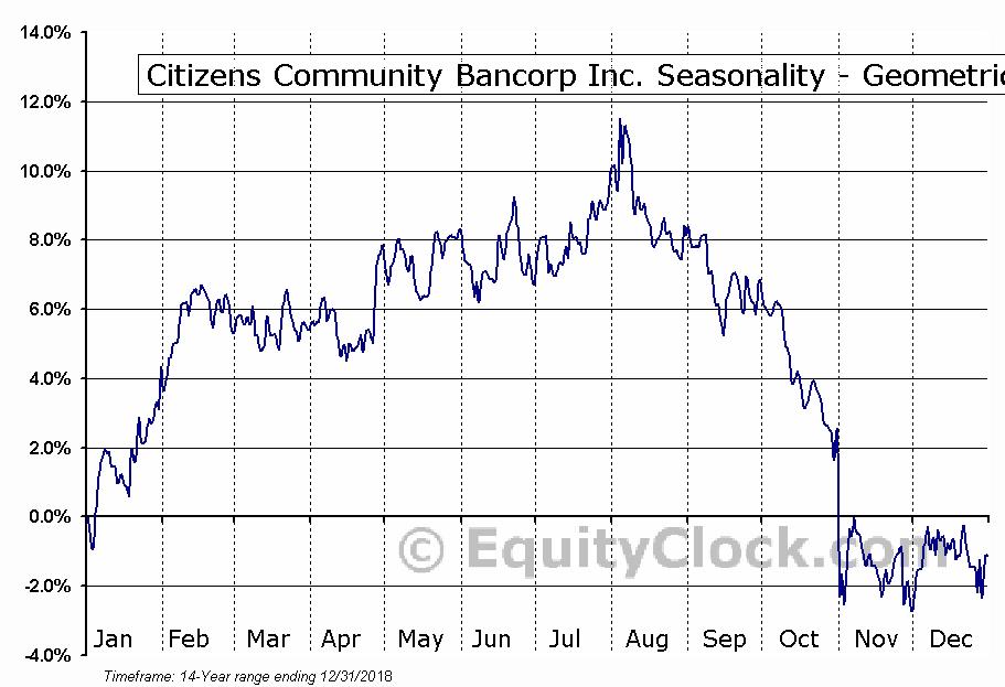 Citizens Community Bancorp Inc. (NASD:CZWI) Seasonality