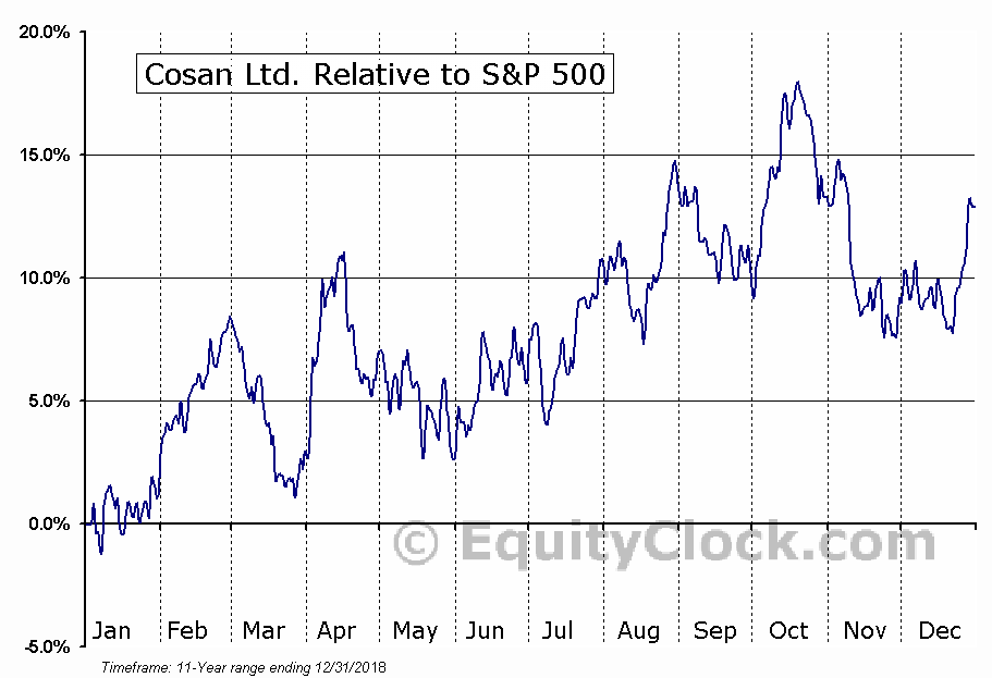 CZZ Relative to the S&P 500