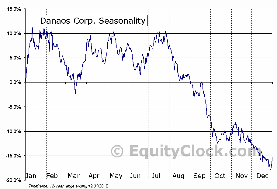 Danaos Corporation (DAC) Seasonal Chart