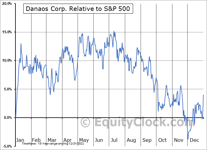 DAC Relative to the S&P 500