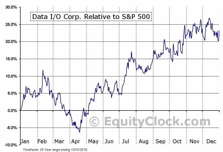 DAIO Relative to the S&P 500