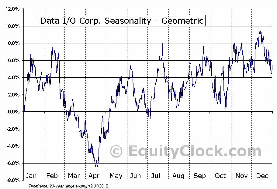 Data I/O Corp. (NASD:DAIO) Seasonality