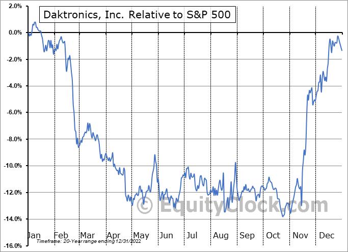 DAKT Relative to the S&P 500