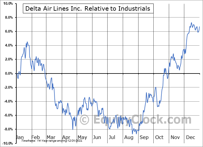 DAL Relative to the Sector