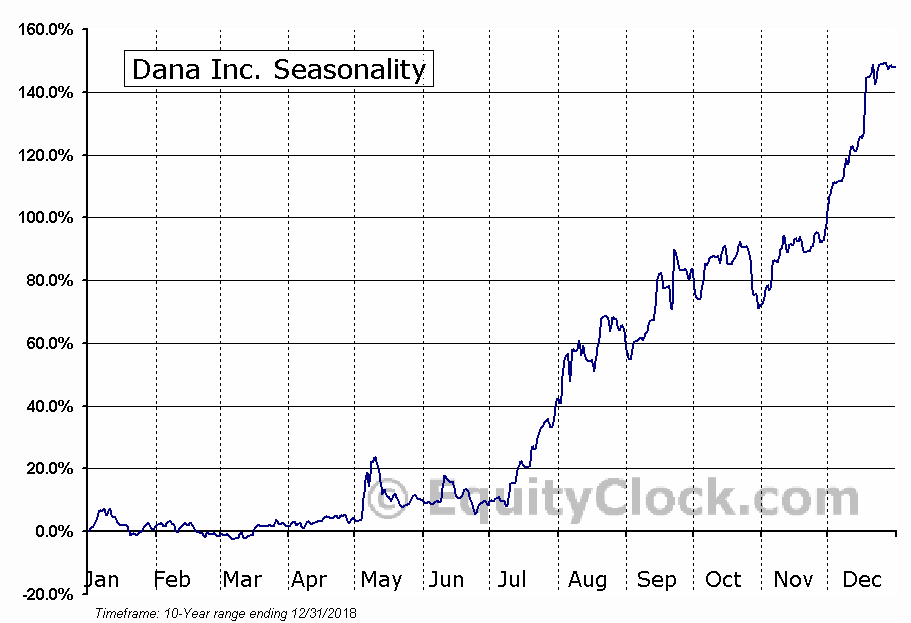 Dana Incorporated (DAN) Seasonal Chart