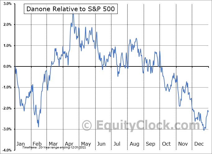 DANOY Relative to the S&P 500