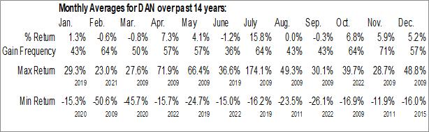 Monthly Seasonal Dana Inc. (NYSE:DAN)