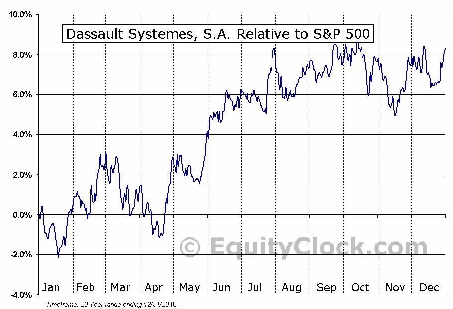 DASTY Relative to the S&P 500