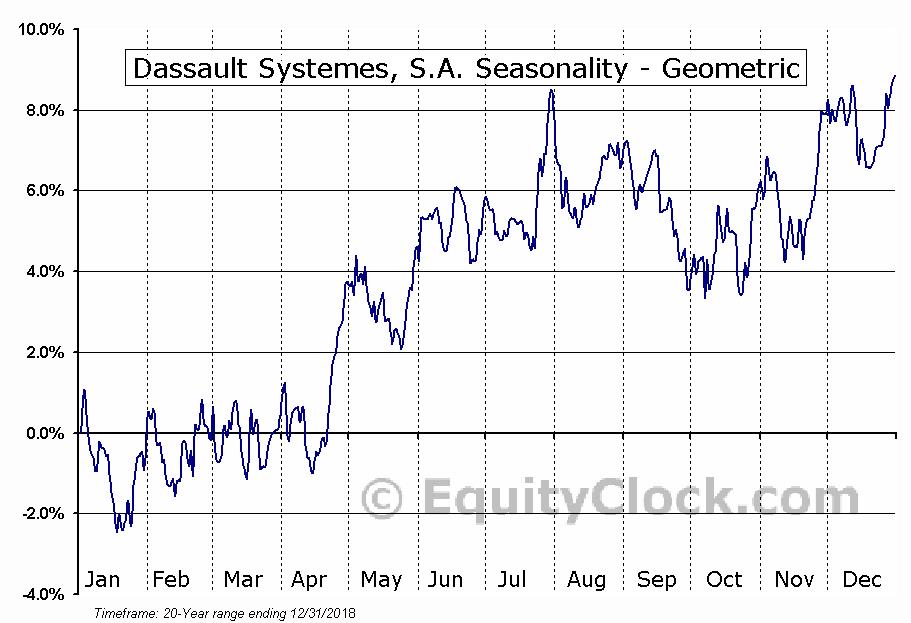 Dassault Systemes, S.A. (OTCMKT:DASTY) Seasonality