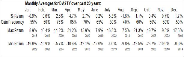 Monthly Seasonal Dassault Systemes, S.A. (OTCMKT:DASTY)