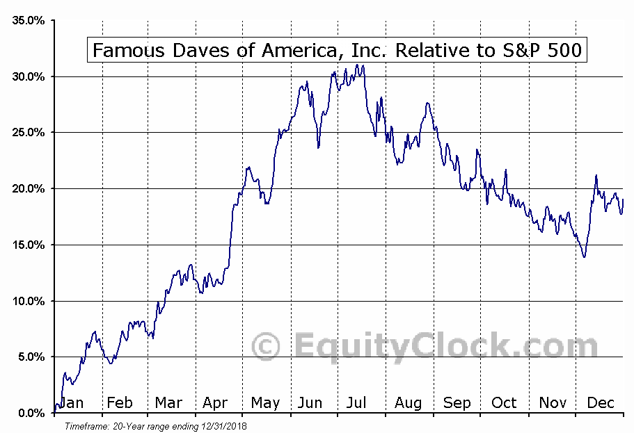 DAVE Relative to the S&P 500