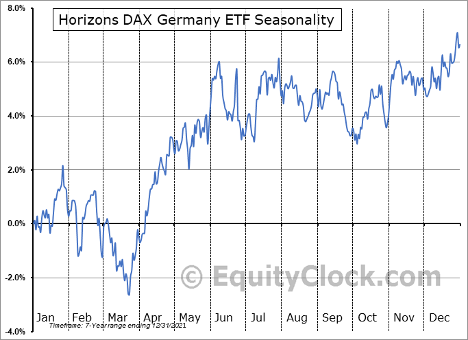 Horizons DAX Germany ETF (NASD:DAX) Seasonality