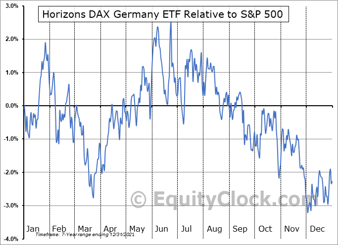DAX Relative to the S&P 500