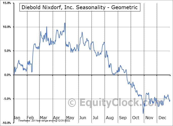 Diebold Nixdorf, Inc. (NYSE:DBD) Seasonality