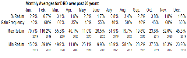 Monthly Seasonal Diebold Nixdorf, Inc. (NYSE:DBD)