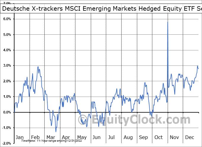 Deutsche X-trackers MSCI Emerging Markets Hedged Equity ETF (NYSE:DBEM) Seasonality