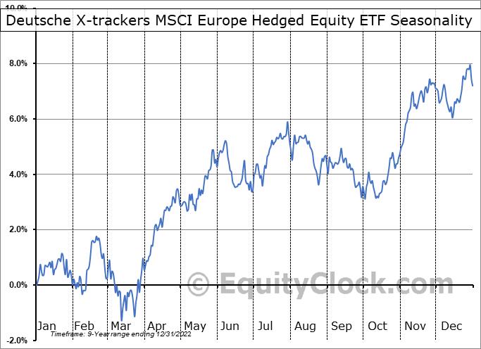 Deutsche X-trackers MSCI Europe Hedged Equity ETF (AMEX:DBEU) Seasonality