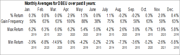 Monthly Seasonal Deutsche X-trackers MSCI Europe Hedged Equity ETF (AMEX:DBEU)