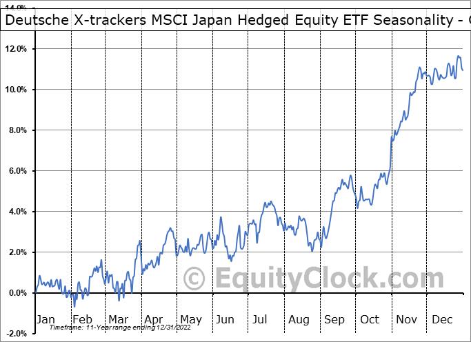 Deutsche X-trackers MSCI Japan Hedged Equity ETF (NYSE:DBJP) Seasonality