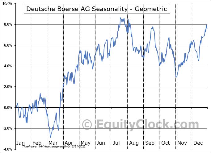 Deutsche Boerse AG (OTCMKT:DBOEY) Seasonality