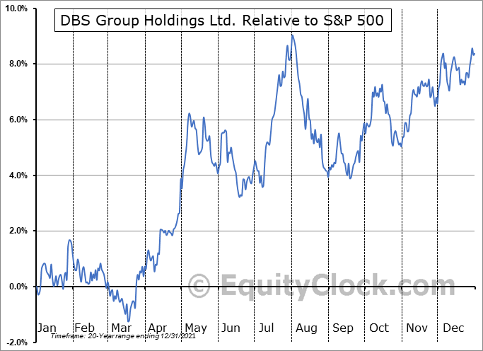 DBSDY Relative to the S&P 500