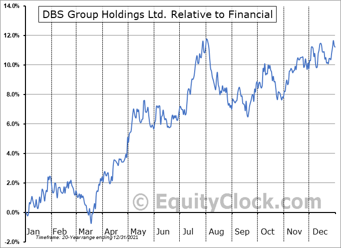 DBSDY Relative to the Sector