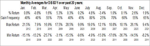 Monthly Seasonal DBS Group Holdings Ltd. (OTCMKT:DBSDY)