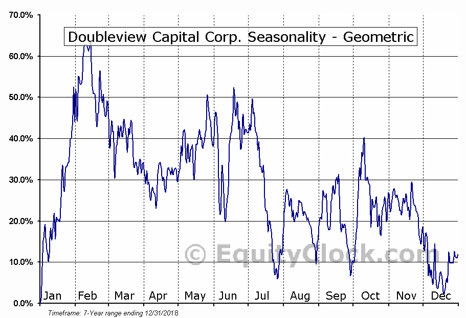 Doubleview Capital Corp. (TSXV:DBV.V) Seasonality