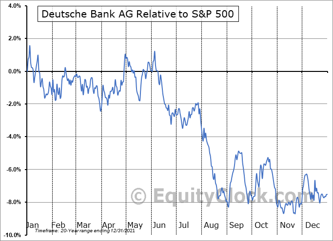 DB Relative to the S&P 500