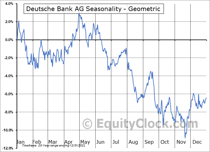 Deutsche Bank AG (NYSE:DB) Seasonality