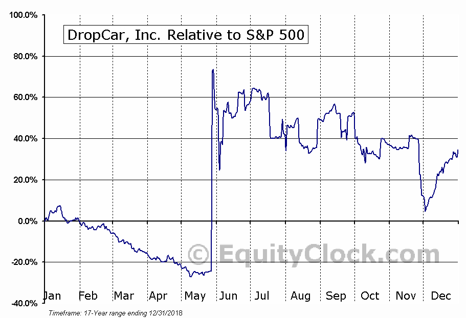 DCAR Relative to the S&P 500