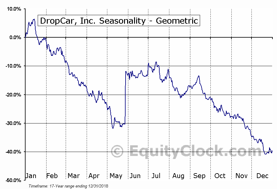 DropCar, Inc. (NASD:DCAR) Seasonality