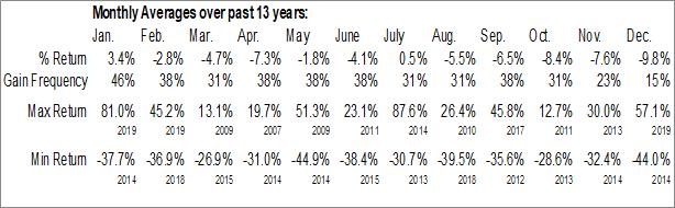Monthly Seasonal DropCar, Inc. (NASD:DCAR)