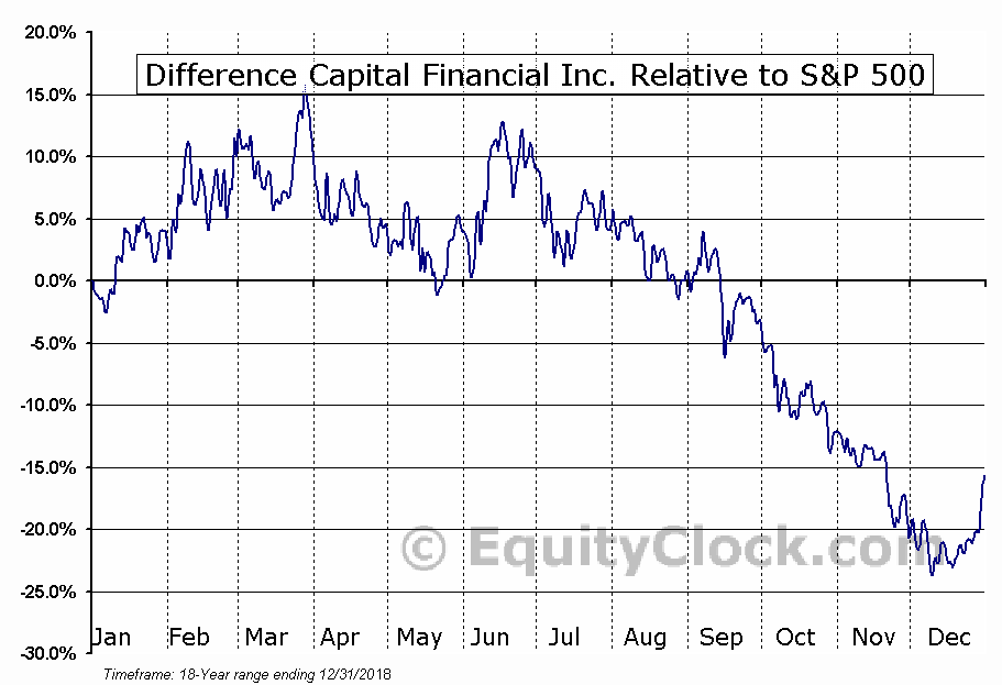DCF.TO Relative to the S&P 500