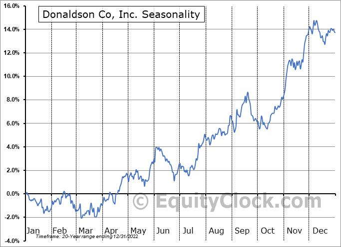 Donaldson Company, Inc. Seasonal Chart