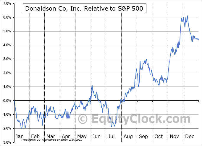 DCI Relative to the S&P 500