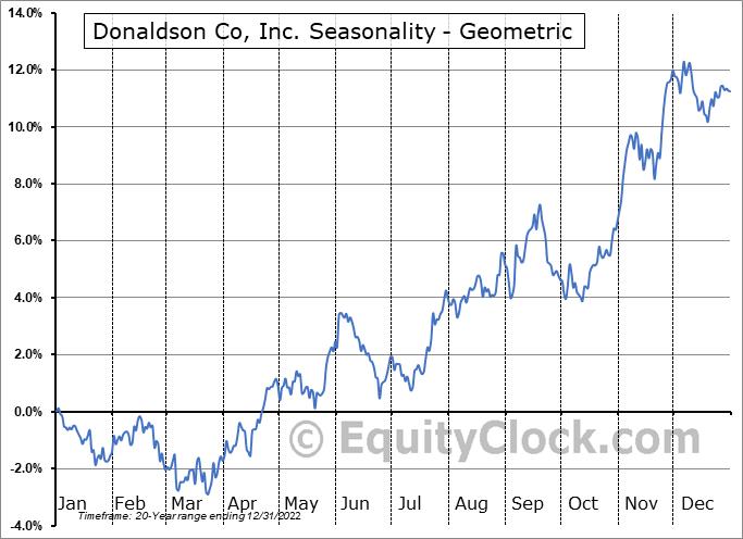 Donaldson Co, Inc. (NYSE:DCI) Seasonality