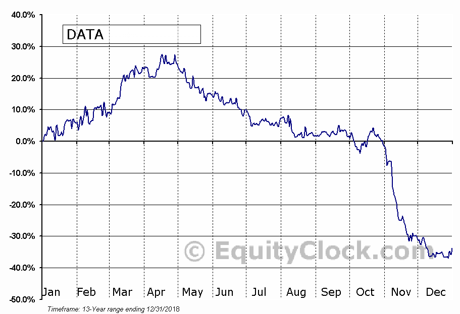 DATA Communications Management Corp (TSE:DCM.TO) Seasonality