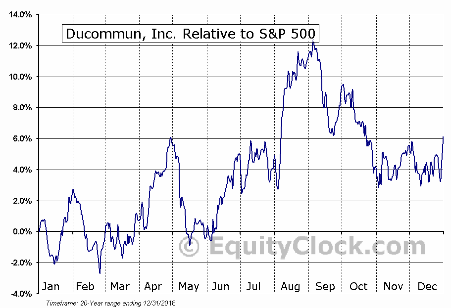 DCO Relative to the S&P 500
