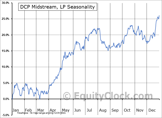 DCP Midstream LP Seasonal Chart
