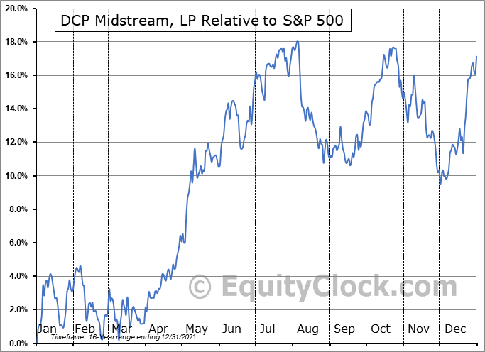 DCP Relative to the S&P 500