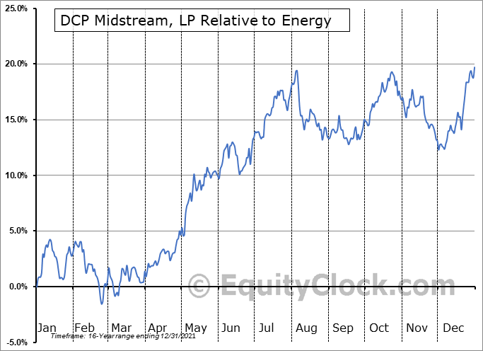 DCP Relative to the Sector