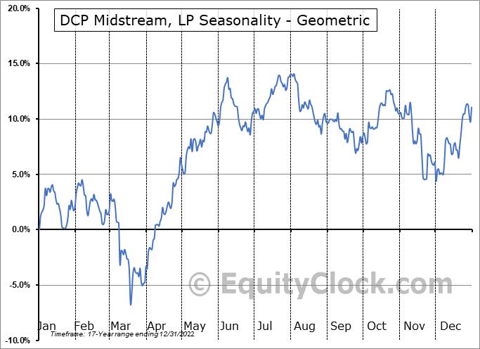 DCP Midstream, LP (NYSE:DCP) Seasonality