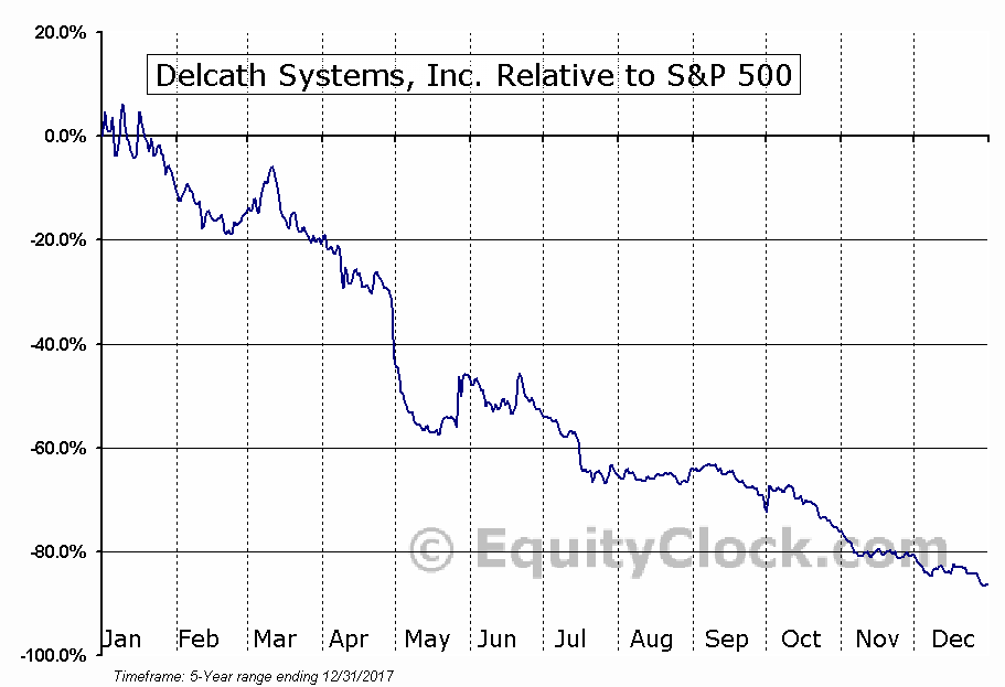 DCTH Relative to the S&P 500