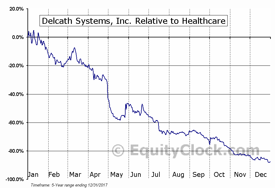 DCTH Relative to the Sector