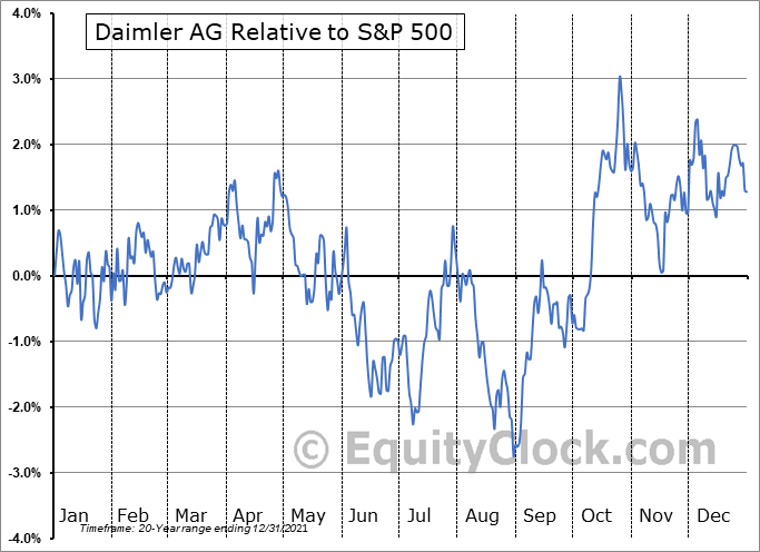 DDAIF Relative to the S&P 500