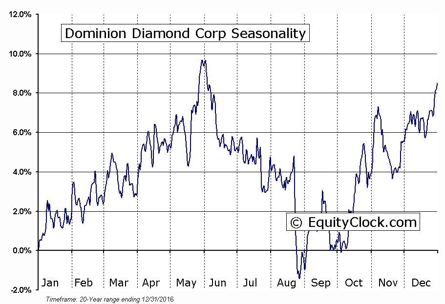 Dominion Diamond Corp (TSE:DDC) Seasonality