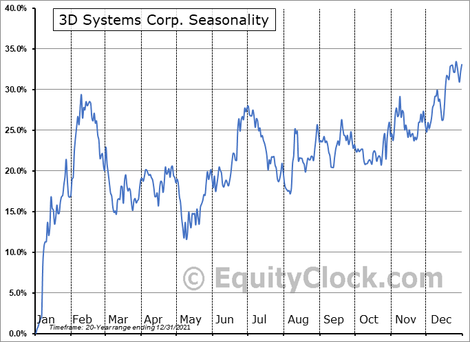 3D Systems Corp. (NYSE:DDD) Seasonality