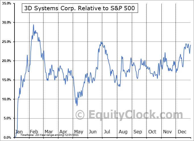 DDD Relative to the S&P 500