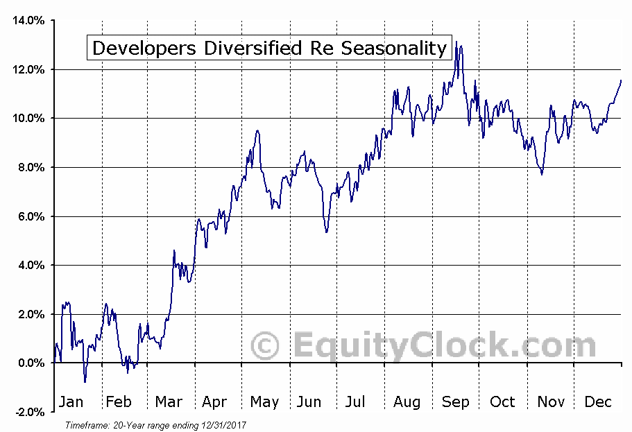 Developers Diversified Re (NYSE:DDR) Seasonal Chart
